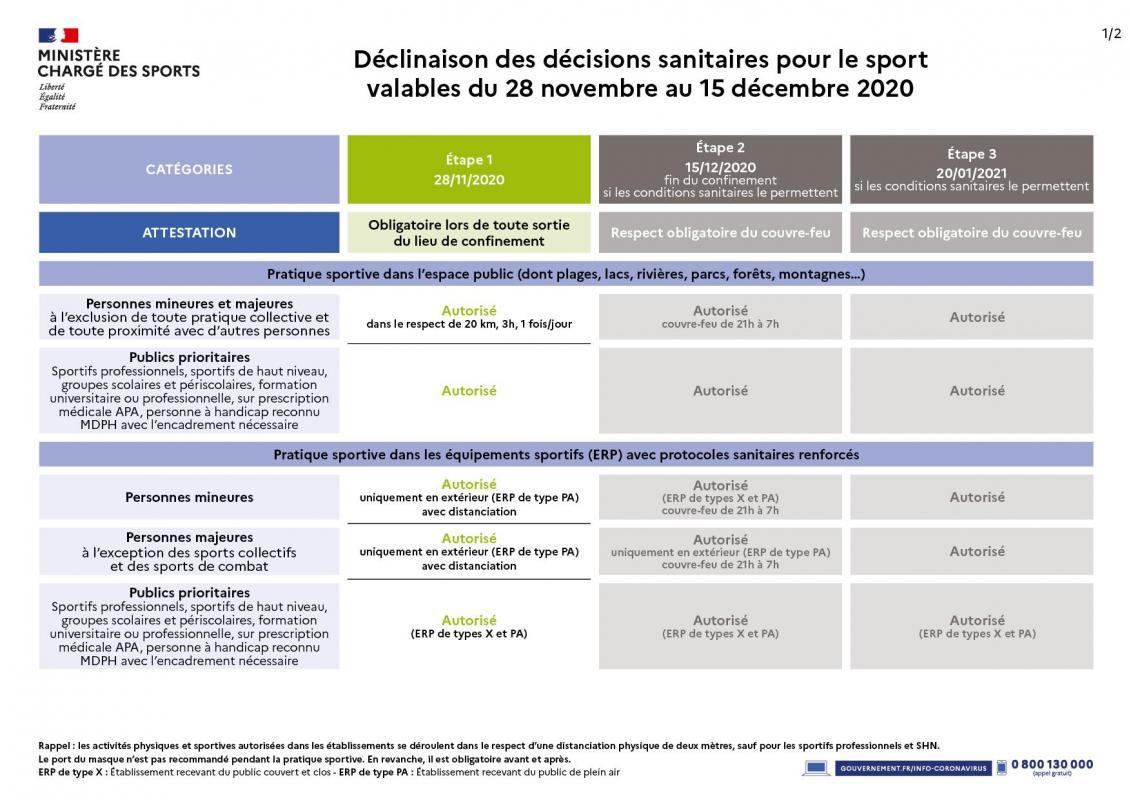 Decisions sanitaires281120 1